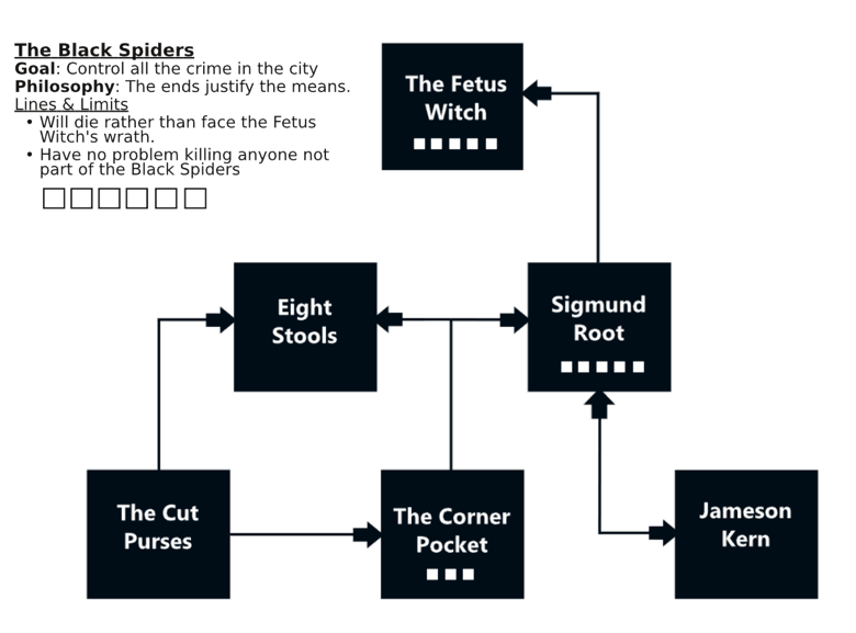 Graphic of a faction pyramid diagram