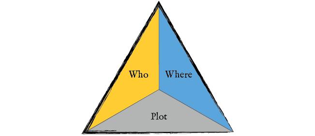 Encounter Triangle